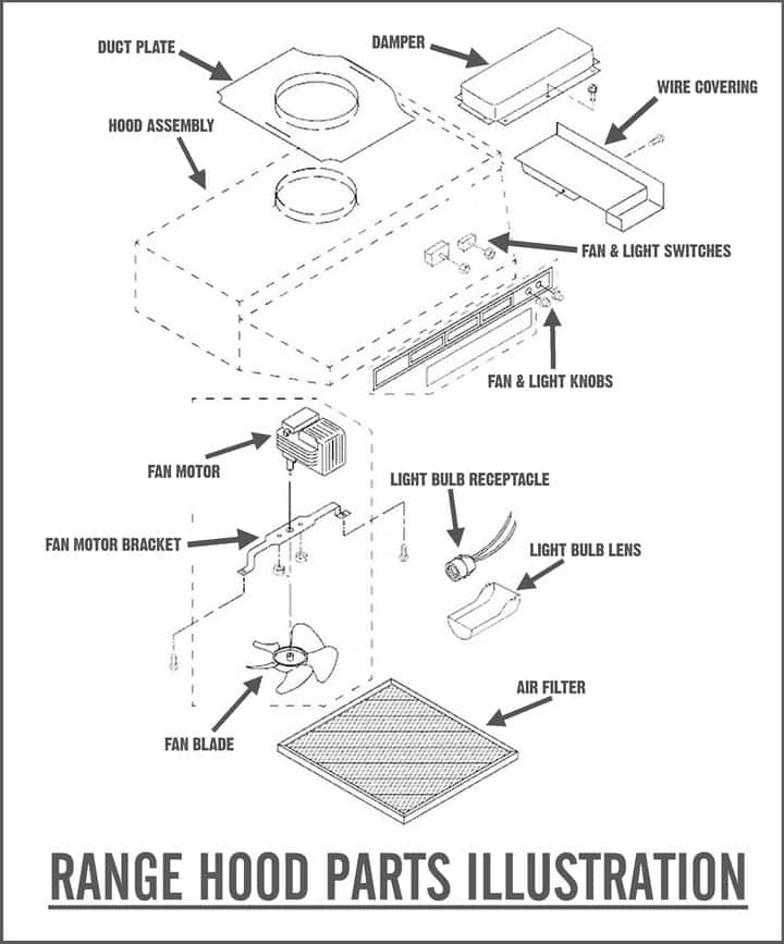 Different Parts of a Range Hood