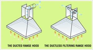 How Does a Non-Vented/ Duct-Free/Recirculated/Ductless Range Hood Work?